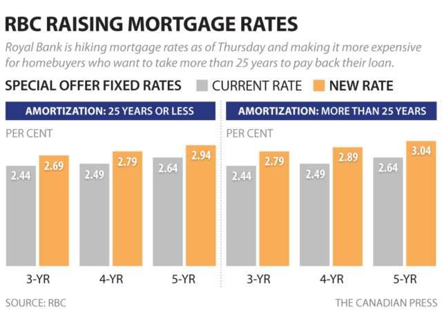 Royal Bank Raising Mortgage Rates