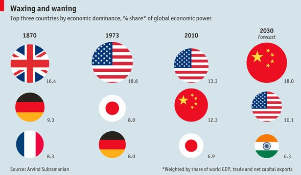 America In Decline - World's Largest Economies Over Time