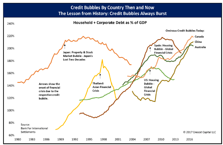 Credit Bubbles History