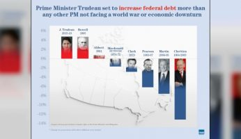 Justin Trudeau On Pace For Biggest Per-Person Federal Debt Increase Of Any PM Who Didn't Face War Or Economic Recession