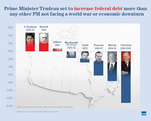 Trudeau On Pace For Biggest Per-Person Federal Debt Increase Of Any PM Who Didn't Face War Or Economic Recession - 1
