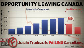 Opportunity Leaving Canada Chart