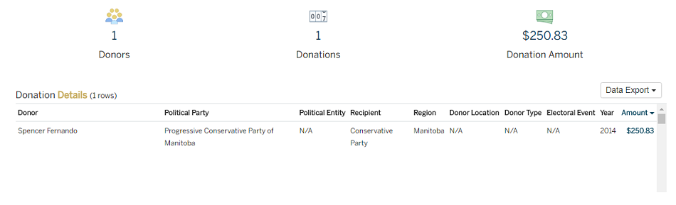 Spencer Fernando Political Donation