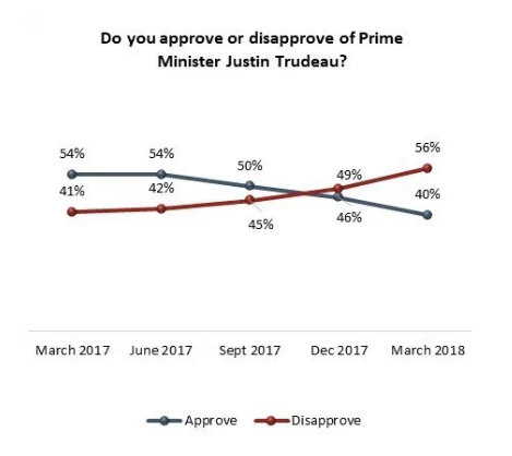 Trudeau Disapproval