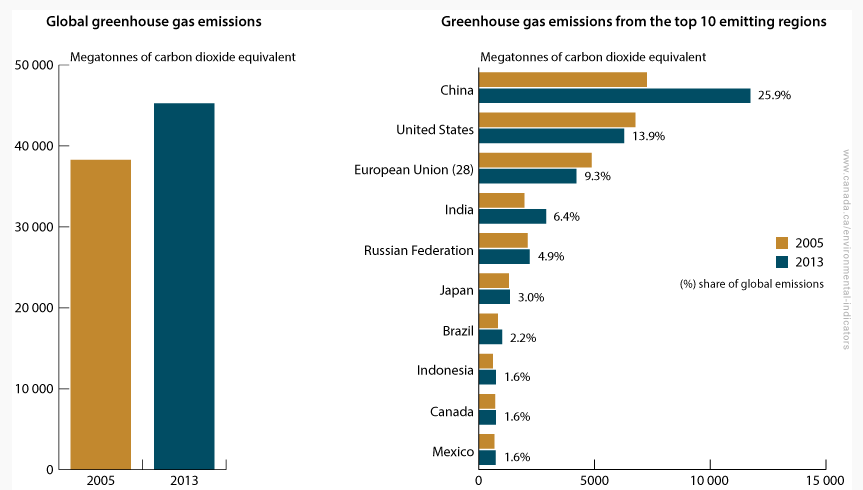 Canada GHG Emissions World Comparison