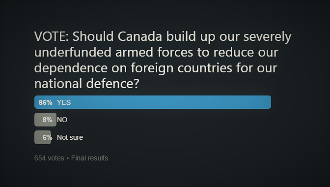 Canada Military Spending Poll