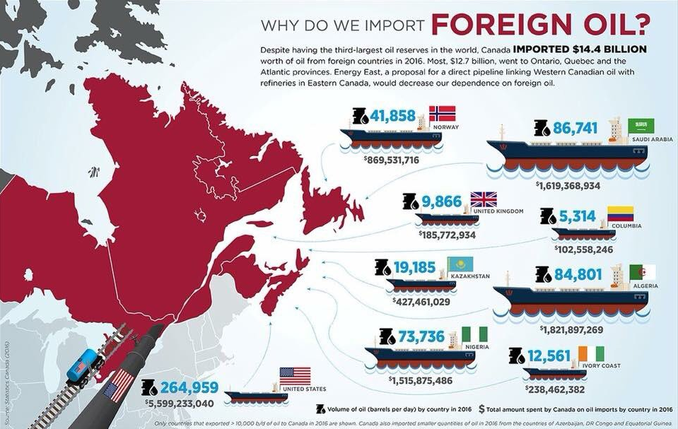 Canada Foreign Oil