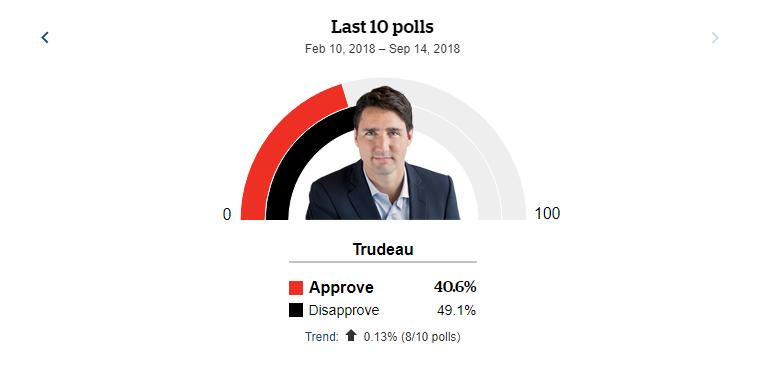 Trudeau Approval Rating