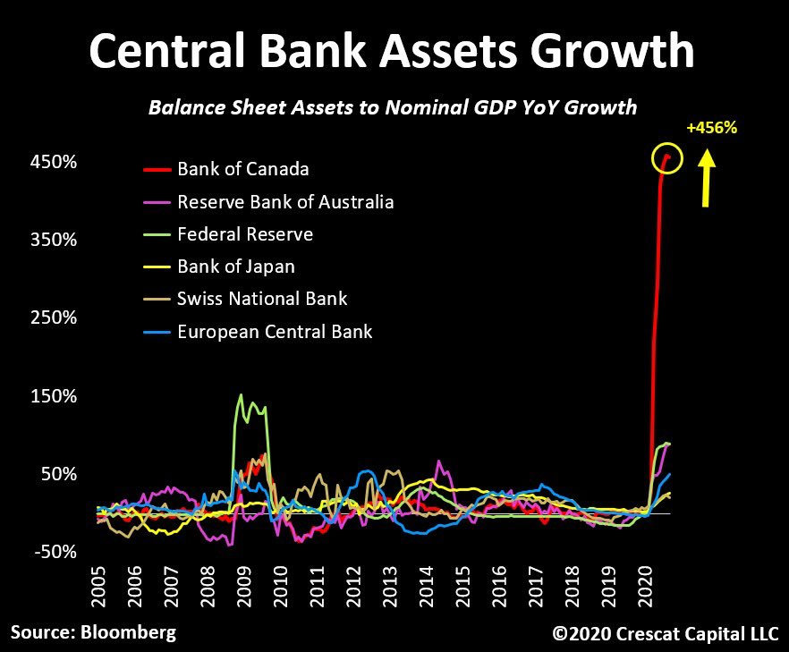 Bank of Canada Assets Growth